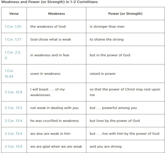 Weakness and Power (or Strength) in 1-2 Corinthians