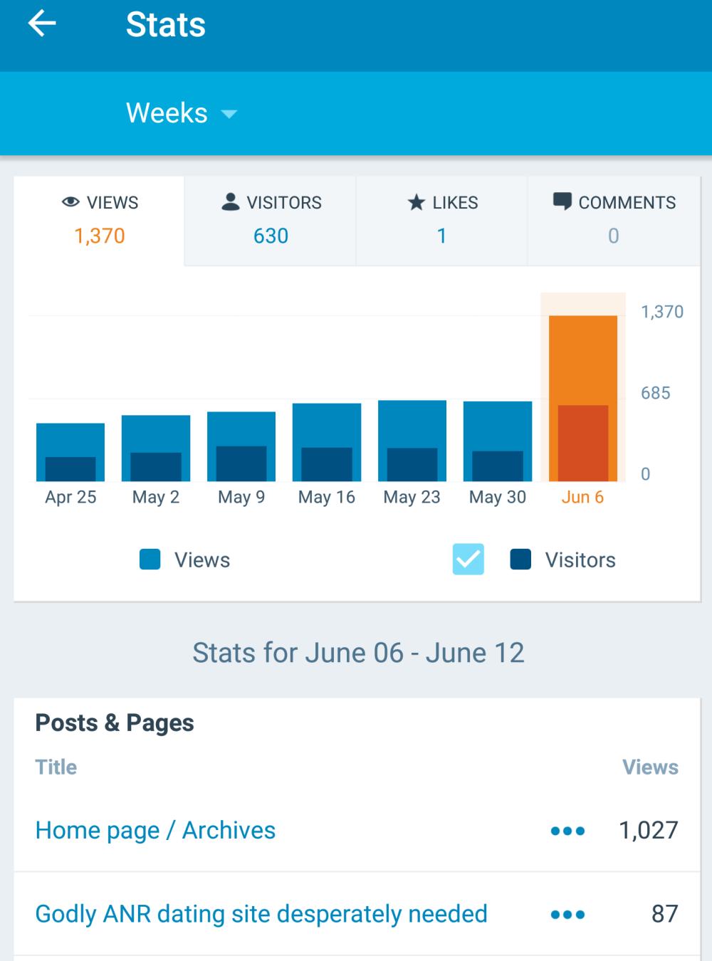 Week of June 8 'viral' upsurge