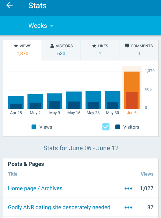 Week of June 8 'viral' upsurge